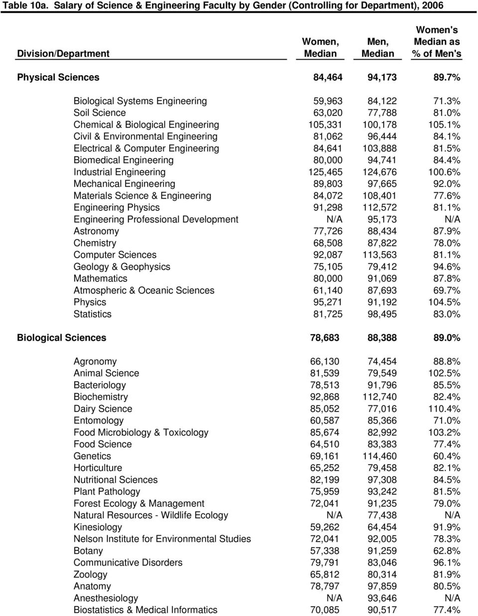 7% Biological Systems Engineering 59,963 84,122 71.3% Soil Science 63,020 77,788 81.0% Chemical & Biological Engineering 105,331 100,178 105.1% Civil & Environmental Engineering 81,062 96,444 84.