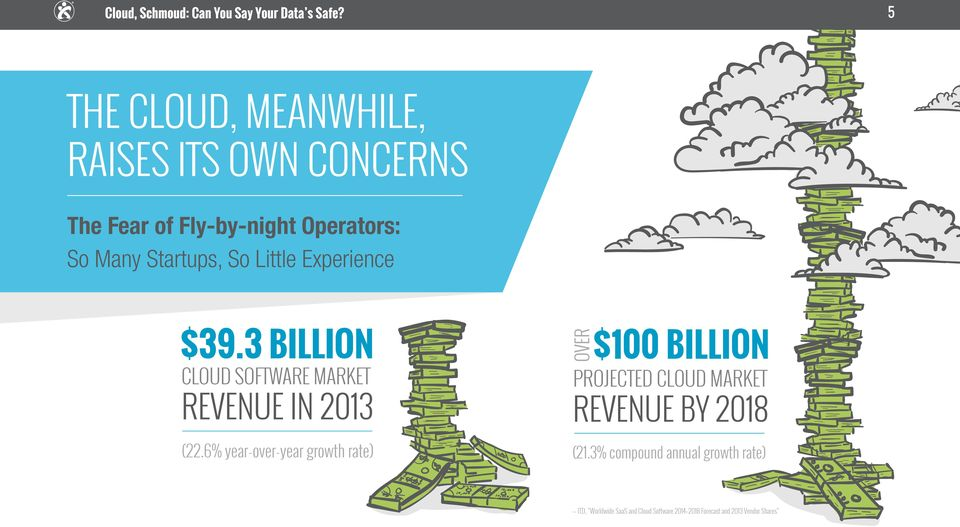 6% year-over-year growth rate) $100 BILLION PROJECTED CLOUD MARKET REVENUE BY 2018 (21.