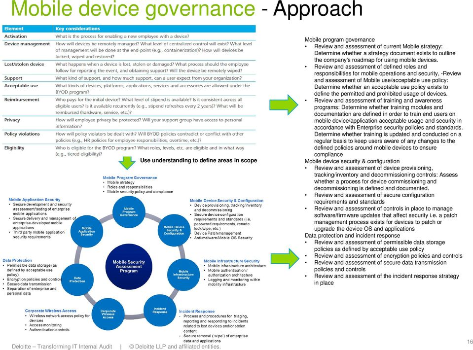 Review and assessment of defined roles and responsibilities for mobile operations and security, -Review and assessment of Mobile use/acceptable use policy: Determine whether an acceptable use policy
