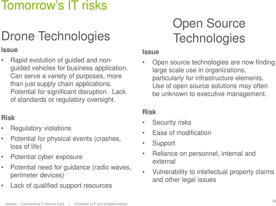 Risk Regulatory violations Potential for physical events (crashes, loss of life) Potential cyber exposure Potential need for guidance (radio waves, perimeter devices) Lack of qualified support