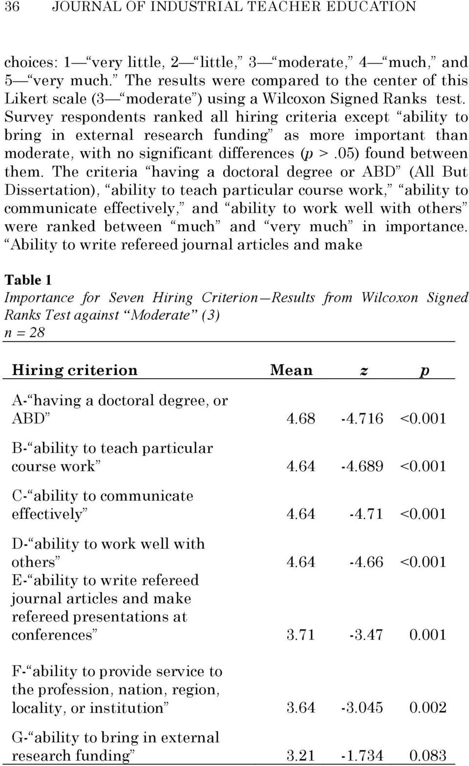 Survey respondents ranked all hiring criteria except ability to bring in external research funding as more important than moderate, with no significant differences (p >.05) found between them.