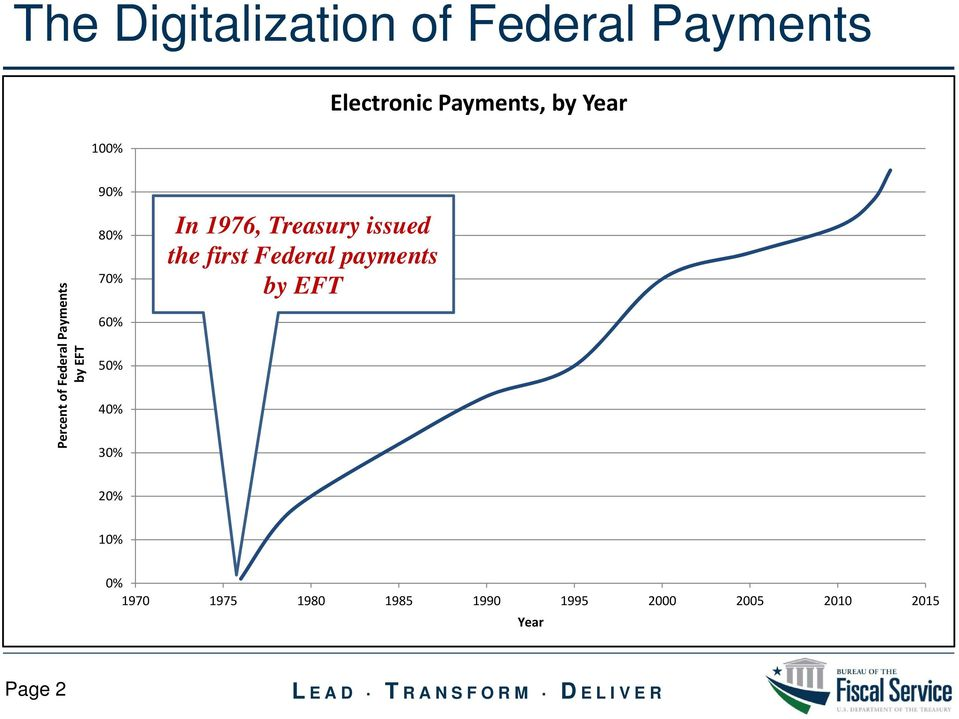30% In 1976, Treasury issued the first Federal payments by EFT 20%
