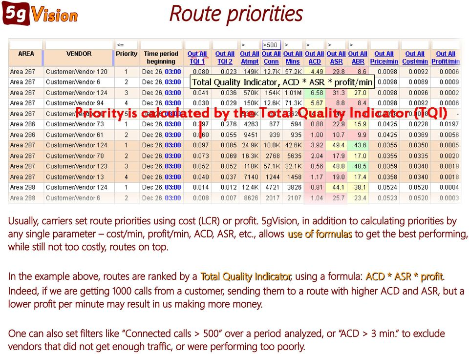 , allows use of formulas to get the best performing, while still not too costly, routes on top.