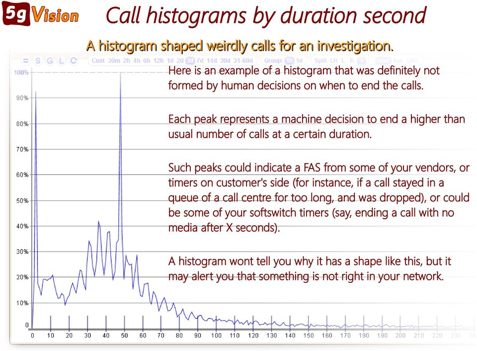 Each peak represents a machine decision to end a higher than usual number of calls at a certain duration.