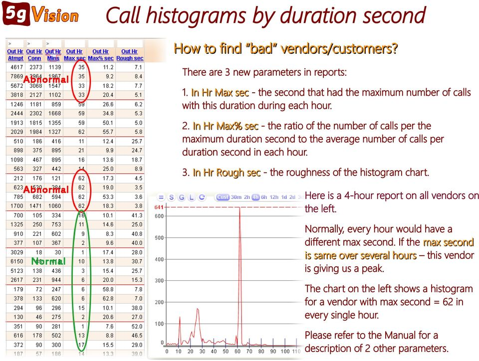 In Hr Max% sec - the ratio of the number of calls per the maximum duration second to the average number of calls per duration second in each hour. 3.