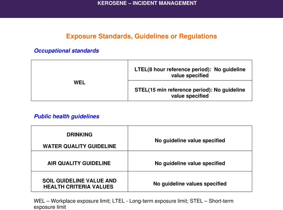 QUALITY GUIDELINE No guideline value specified AIR QUALITY GUIDELINE No guideline value specified SOIL GUIDELINE VALUE AND HEALTH