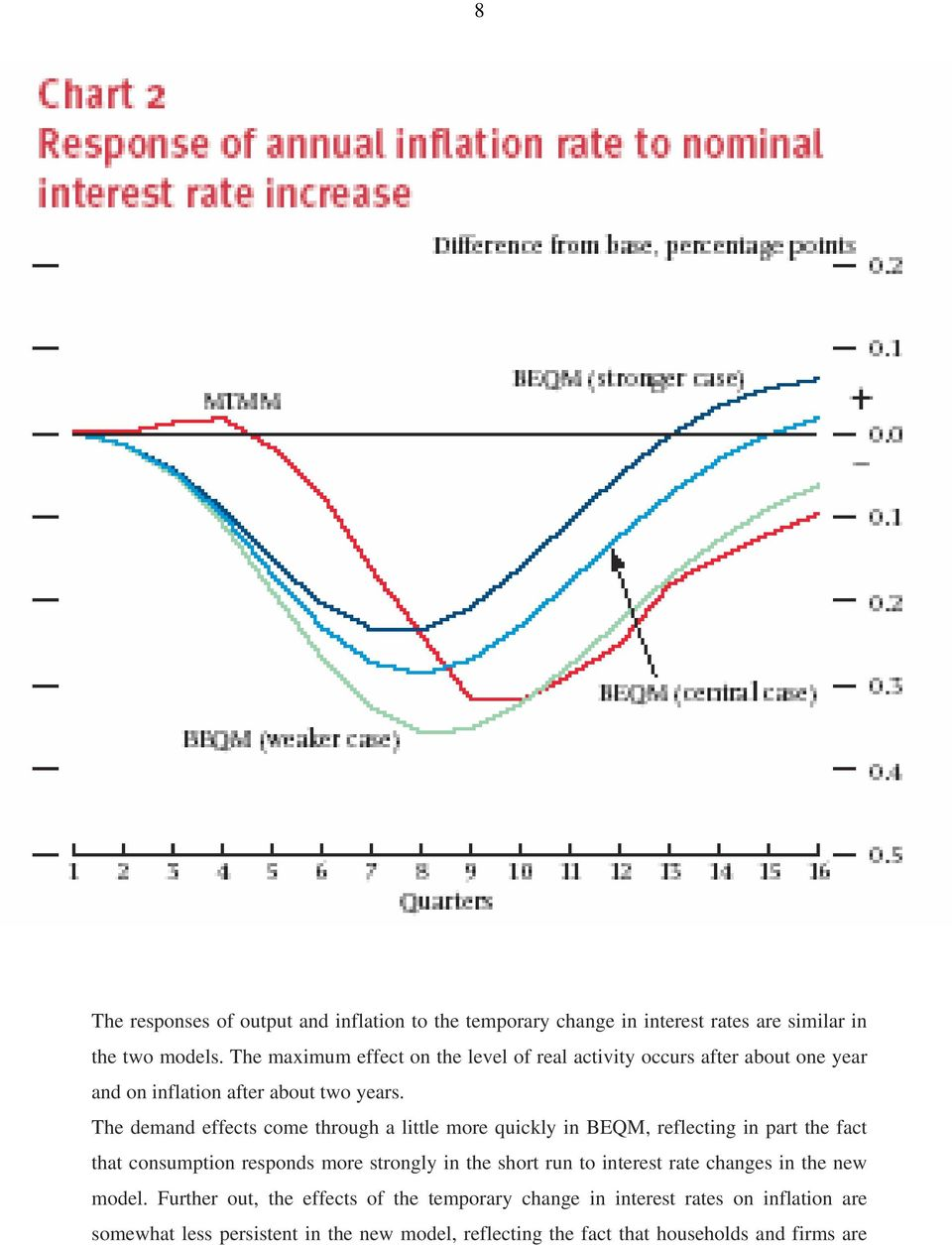 The demand effects come through a little more quickly in BEQM, reflecting in part the fact that consumption responds more strongly in the short run