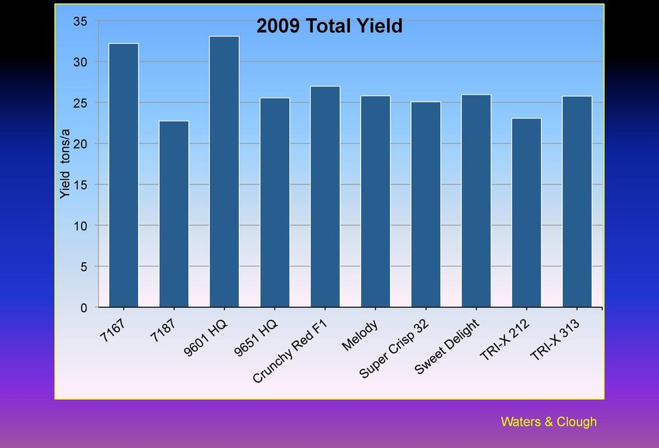 Yield tons/a 20