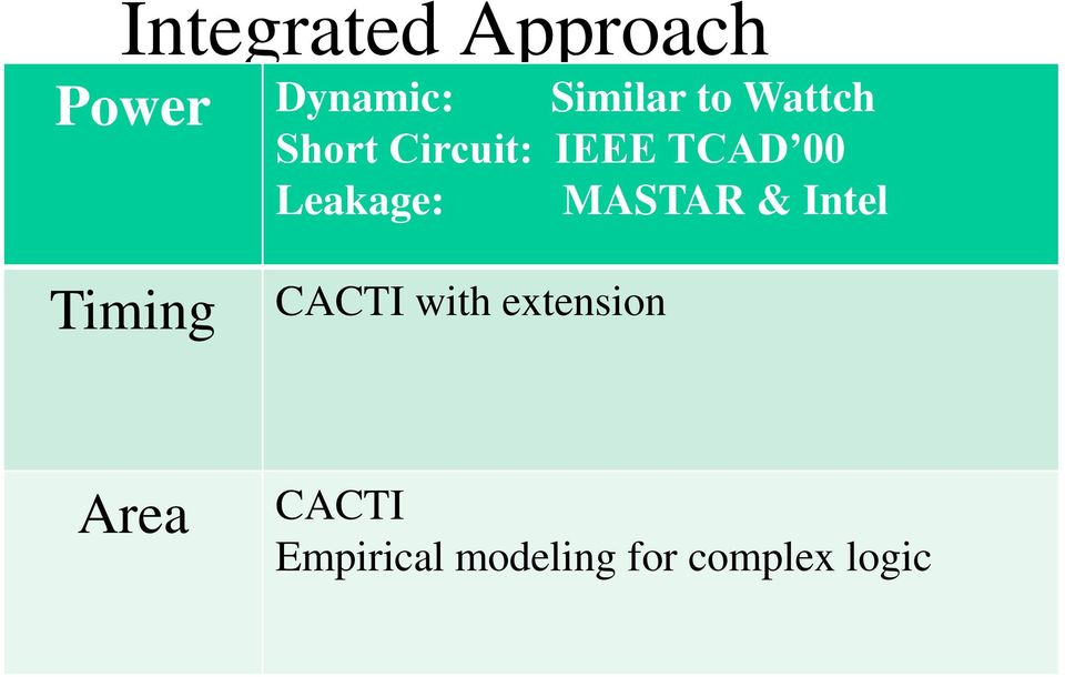 Leakage: MASTAR & Intel Timing CACTI with