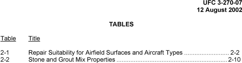 Surfaces and Aircraft Types.