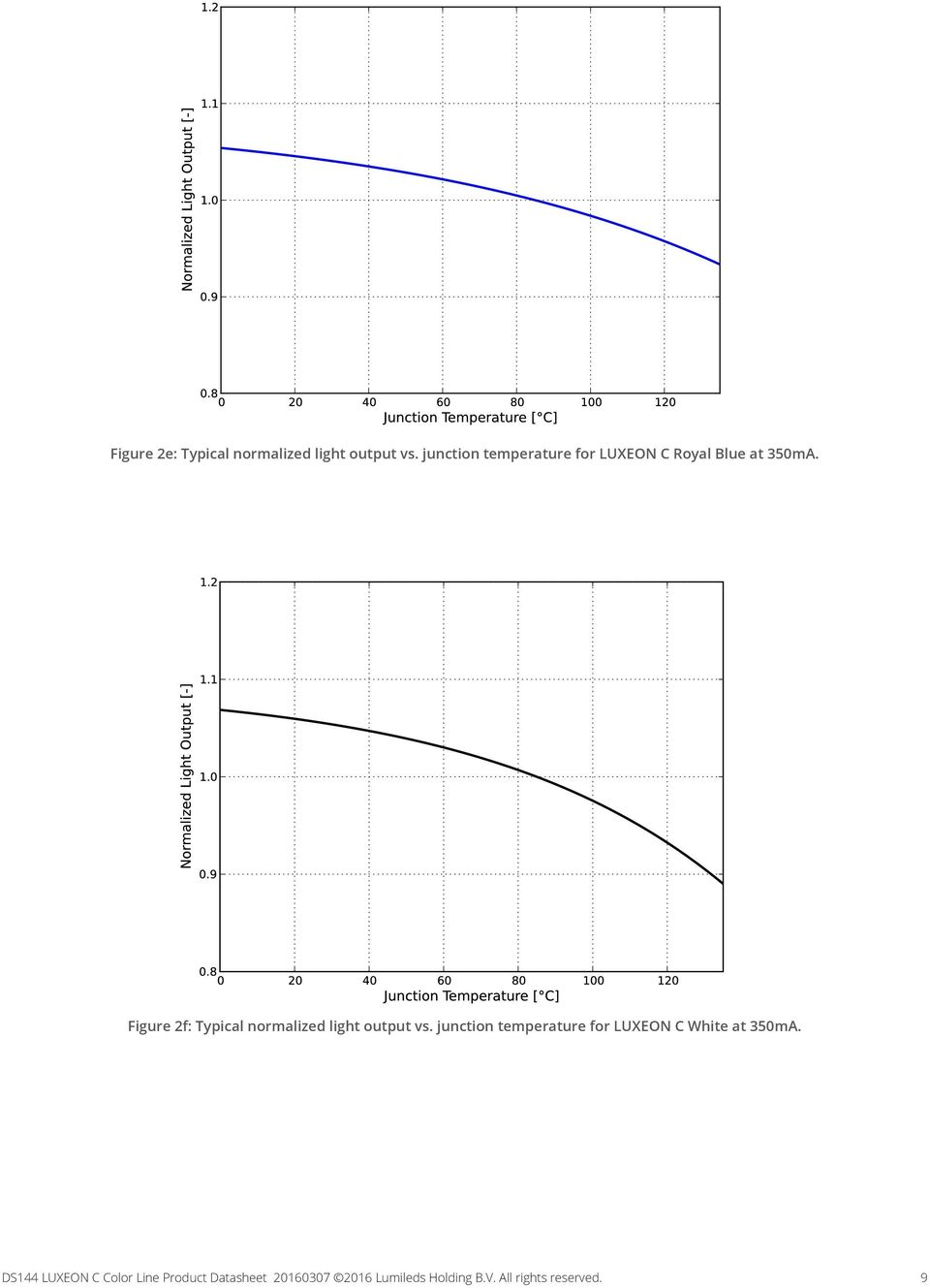 Figure 2f: Typical normalized light output vs.