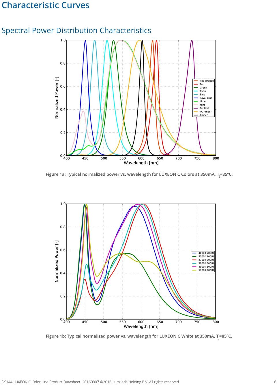 wavelength for LUXEON C Colors at 350mA, T j Figure 1b: Typical  wavelength for