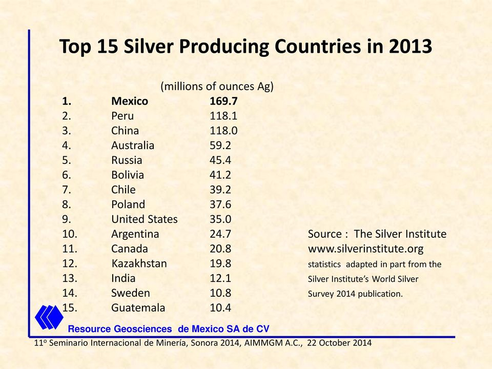 7 Source : The Silver Institute 11. Canada 20.8 www.silverinstitute.org 12. Kazakhstan 19.