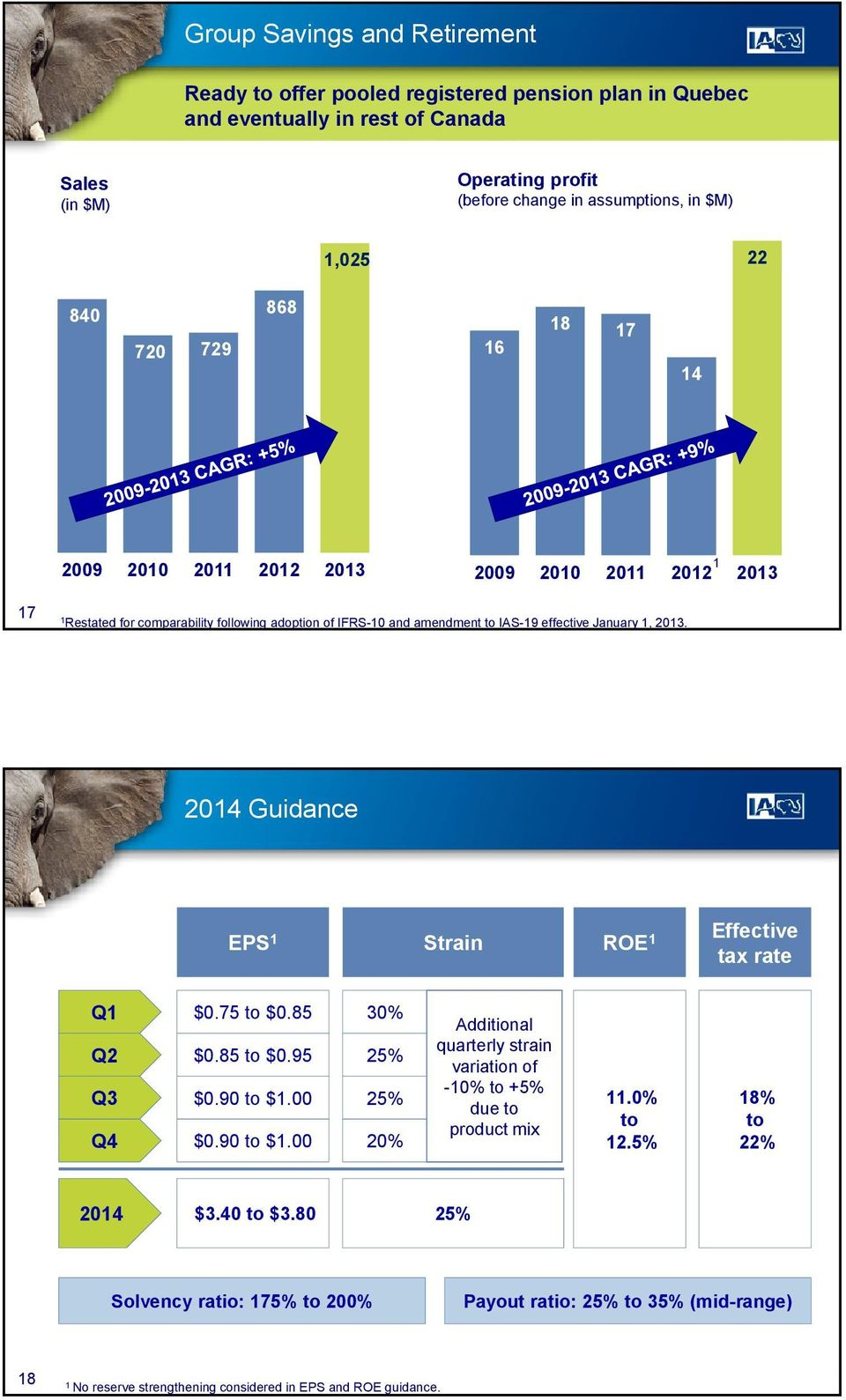 2014 Guidance EPS 1 Strain ROE 1 Effective tax rate Q1 Q2 Q3 Q4 $0.75 to $0.85 $0.85 to $0.95 $0.90 to $1.