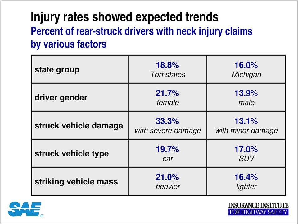 type striking vehicle mass 18.8% Tort states 21.7% female 33.3% with severe damage 19.