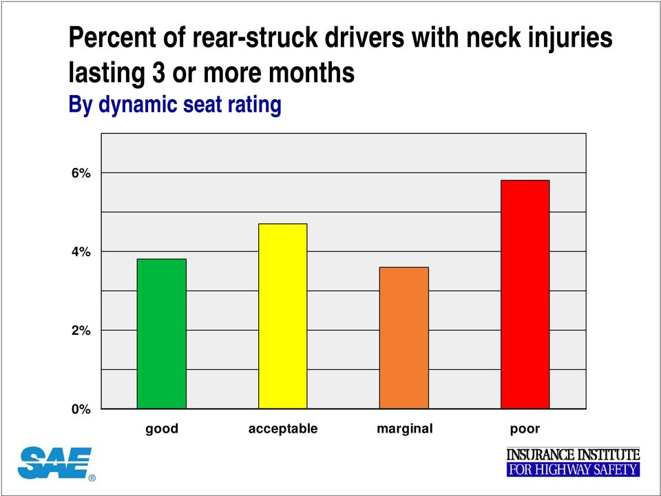 more months By dynamic seat rating