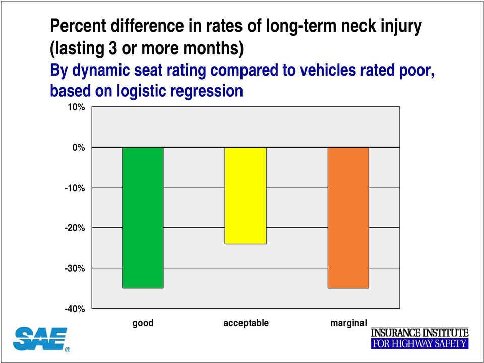 compared to vehicles rated poor, based on logistic