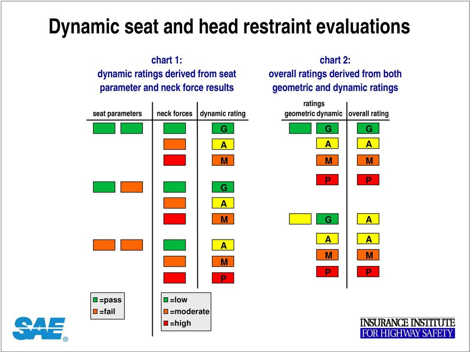 dynamic ratings seat parameters neck forces dynamic rating ratings geometric dynamic