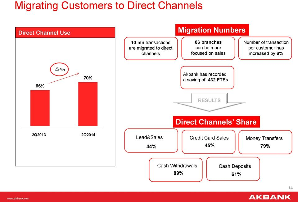 has increased by 6% 66% 4% 70% Akbank has recorded a saving of 432 FTEs RESULTS Direct Channels Share