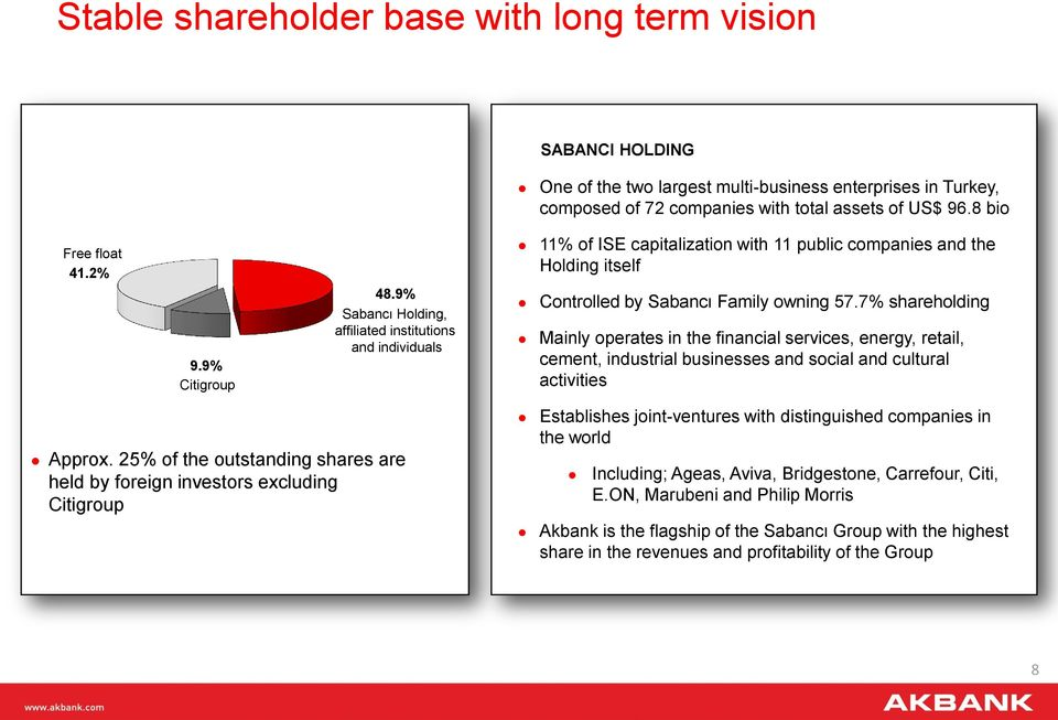 7% shareholding Mainly operates in the financial services, energy, retail, cement, industrial businesses and social and cultural activities Approx.