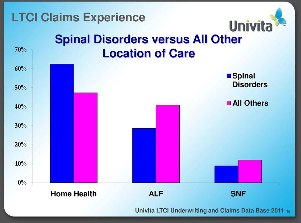 Care Spinal Disorders All Others
