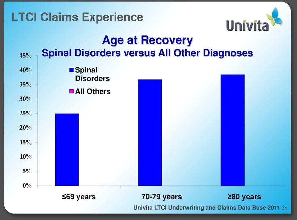 Spinal Disorders All Others 25% 20% 15%