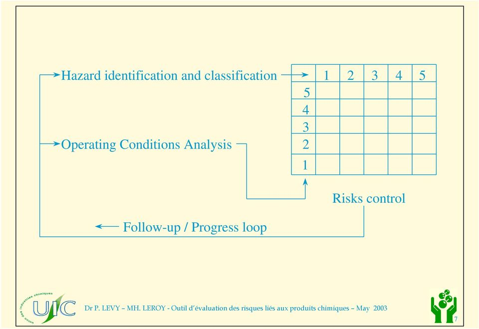 Conditions Analysis Follow-up /