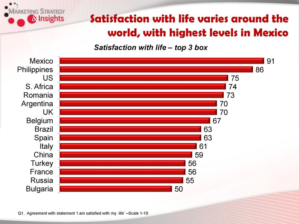Bulgaria Satisfaction with life varies around the world, with highest levels in