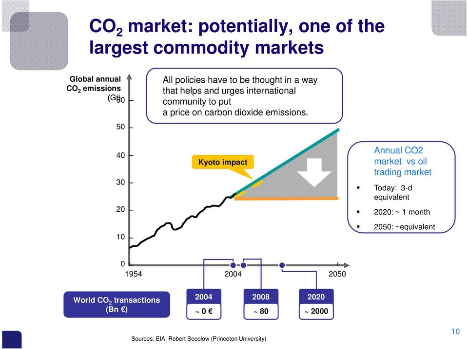 40 30 20 Kyoto impact Annual CO2 market vs oil trading market Today: 3-d equivalent 2020: ~ 1 month 10 2050: ~equivalent