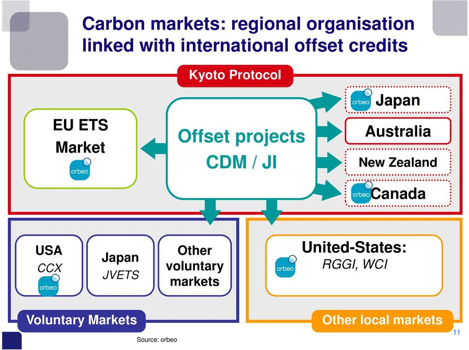 Australia New Zealand Canada USA CCX Japan JVETS Other voluntary markets