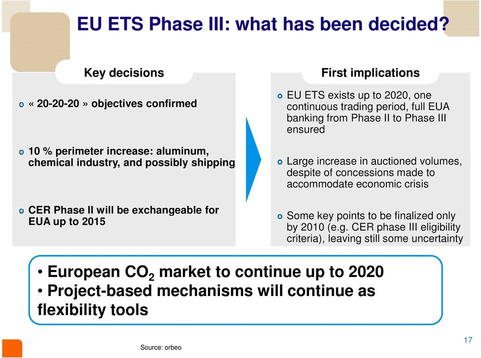 2015 First implications EU ETS exists up to 2020, one continuous trading period, full EUA banking from Phase II to Phase III ensured Large increase in auctioned volumes,