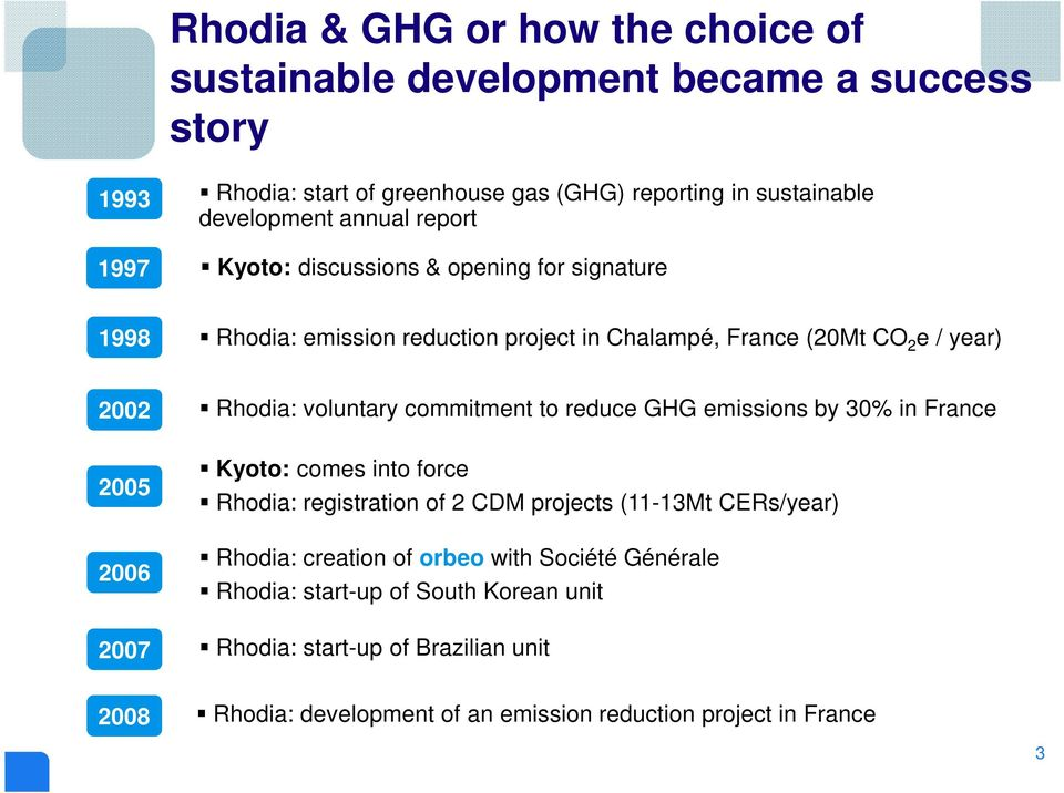 commitment to reduce GHG emissions by 30% in France 2005 2006 2007 Kyoto: comes into force Rhodia: registration of 2 CDM projects (11-13Mt CERs/year) Rhodia: creation
