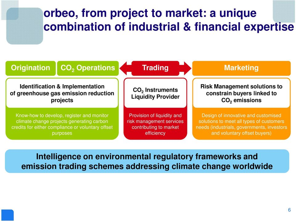 generating carbon credits for either compliance or voluntary offset purposes Provision of liquidity and risk management services contributing to market efficiency Design of innovative and customised