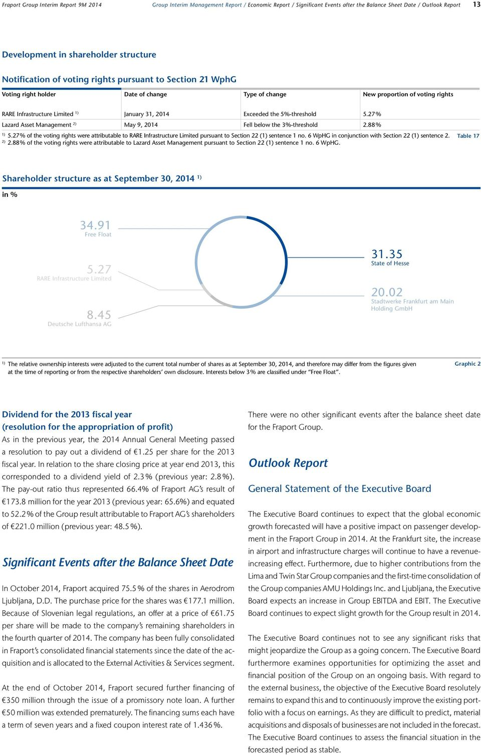 the 5%-threshold 5.27 % Lazard Asset Management 2) May 9, 2014 Fell below the 3%-threshold 2.88 % 1) 5.