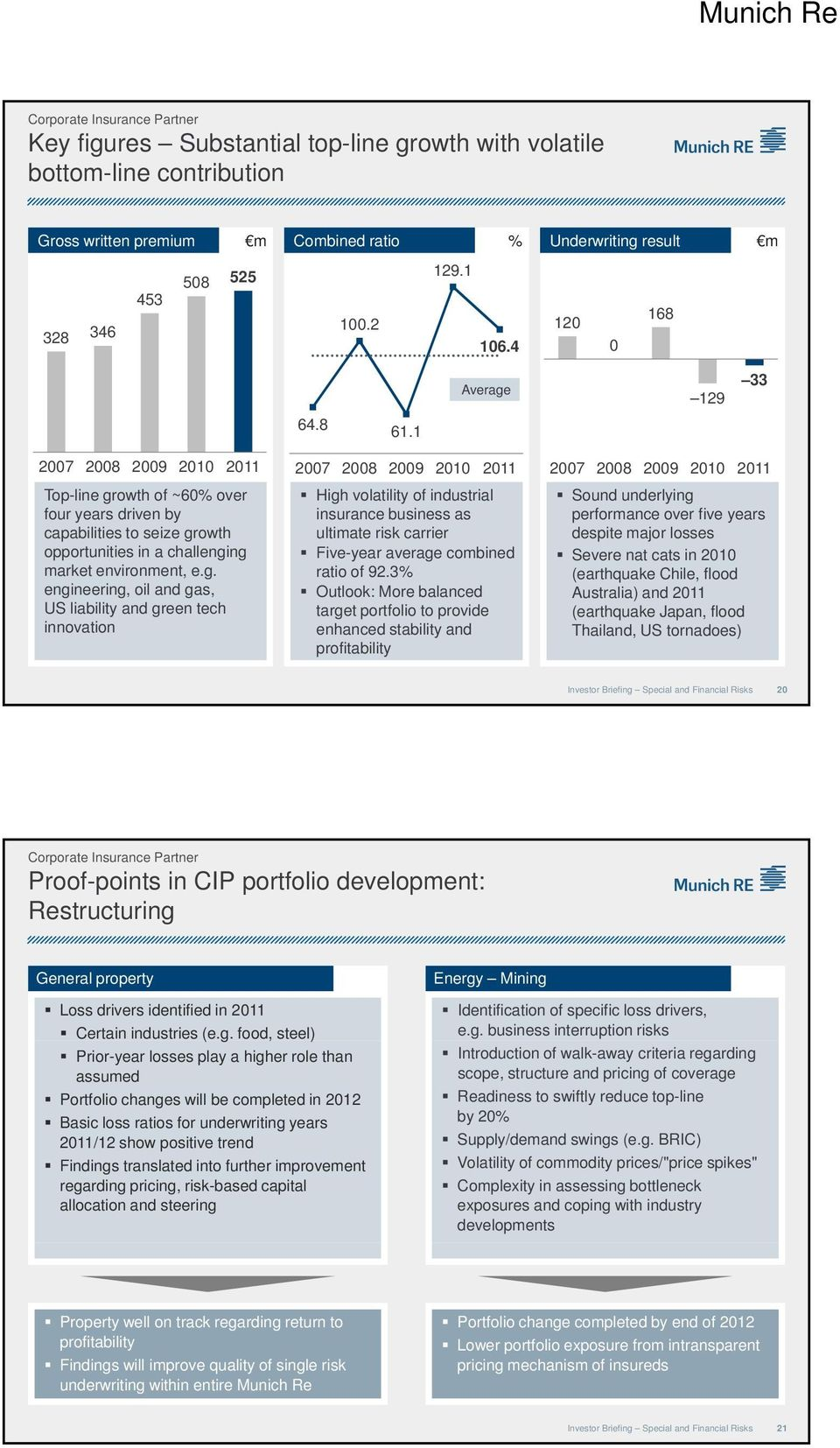 3 Outlook: More balanced target portfolio to provide enhanced stability and profitability Sound underlying performance over five years despite major losses Severe nat cats in 2010 (earthquake Chile,