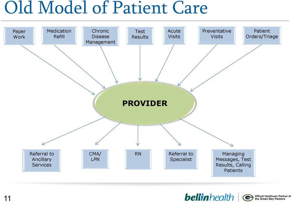 Patient Orders/Triage PROVIDER Referral to Ancillary Services CMA/