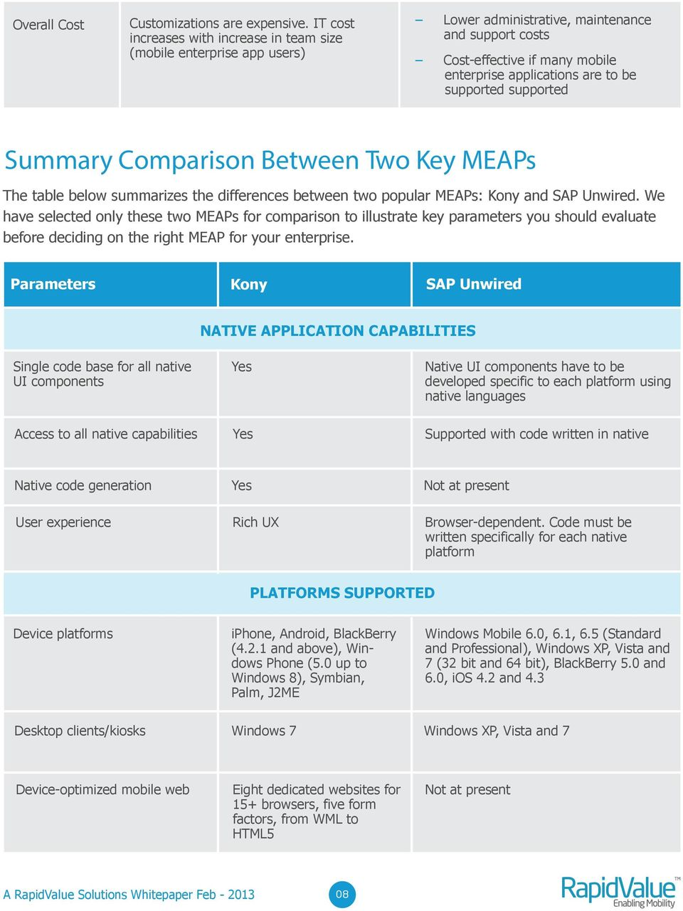 supported supported Summary Comparison Between Two Key MEAPs The table below summarizes the differences between two popular MEAPs: Kony and SAP Unwired.