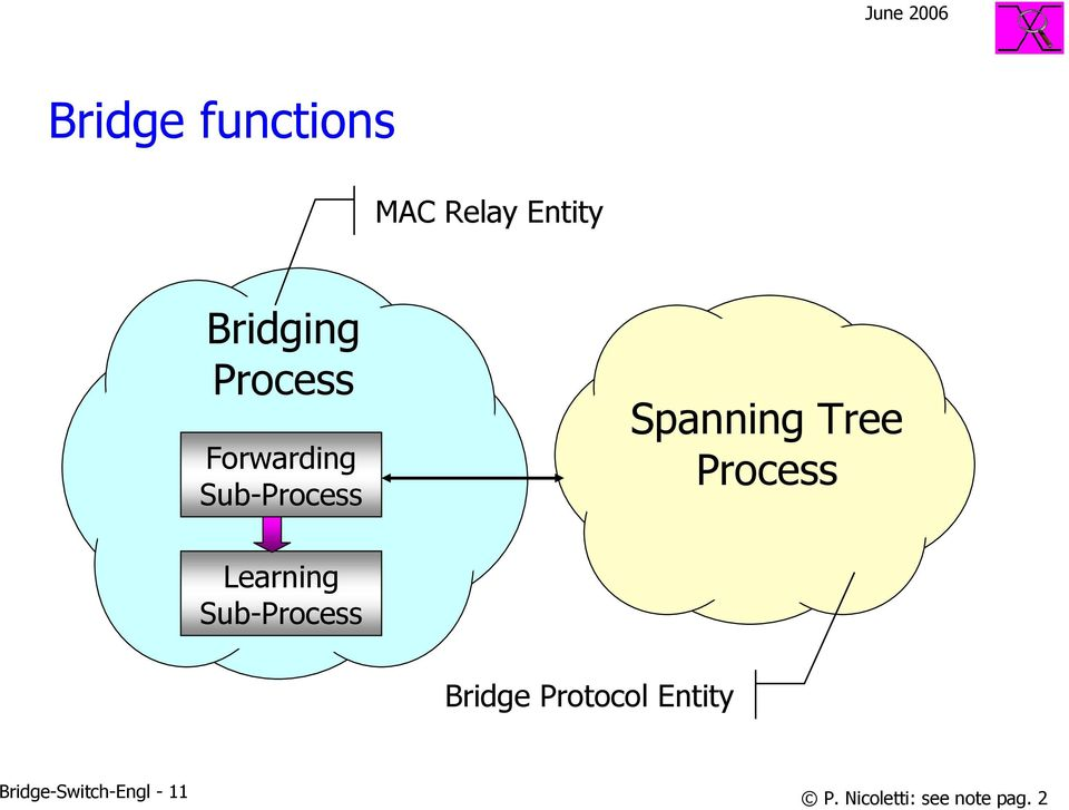 Process Learning Sub-Process Bridge Protocol