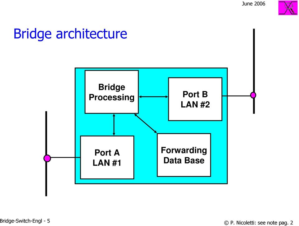 LAN # Forwarding Data Base