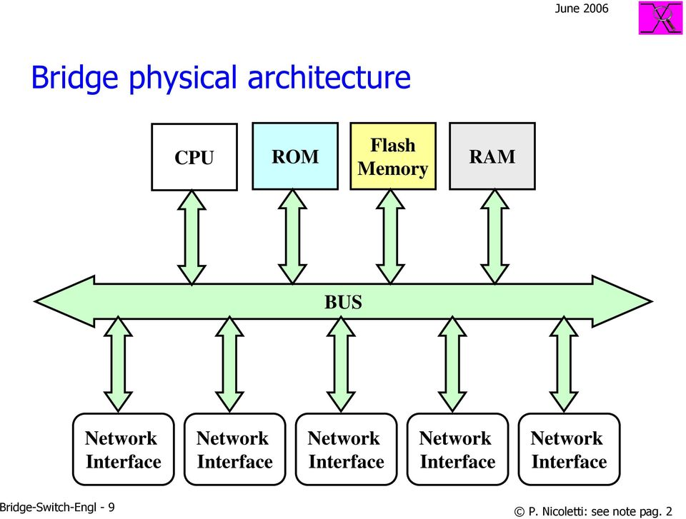 Network Interface Network Interface Network