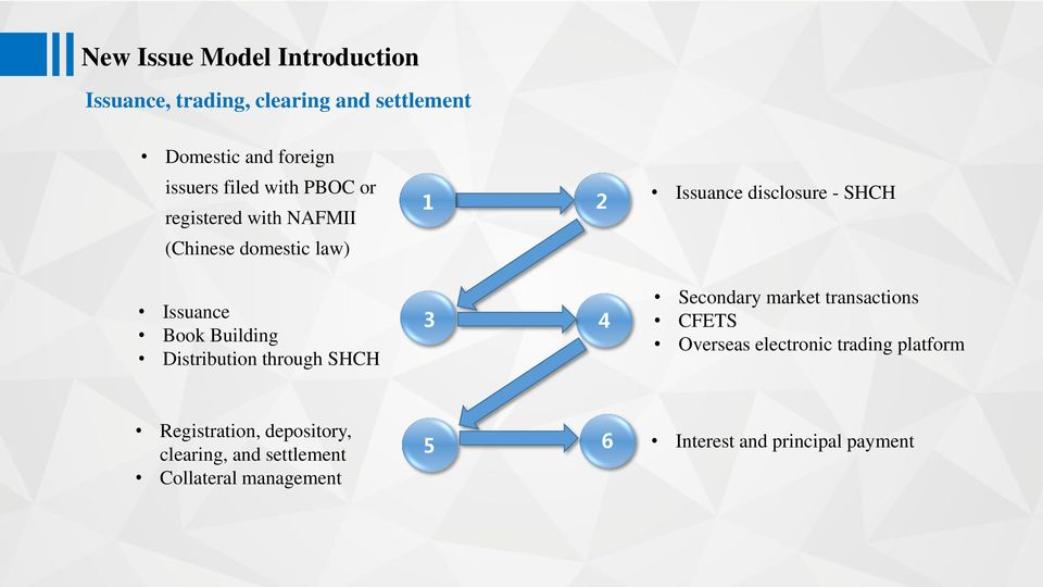 1 2 3 4 Issuance disclosure - SHCH Secondary market transactions CFETS Overseas electronic trading platform