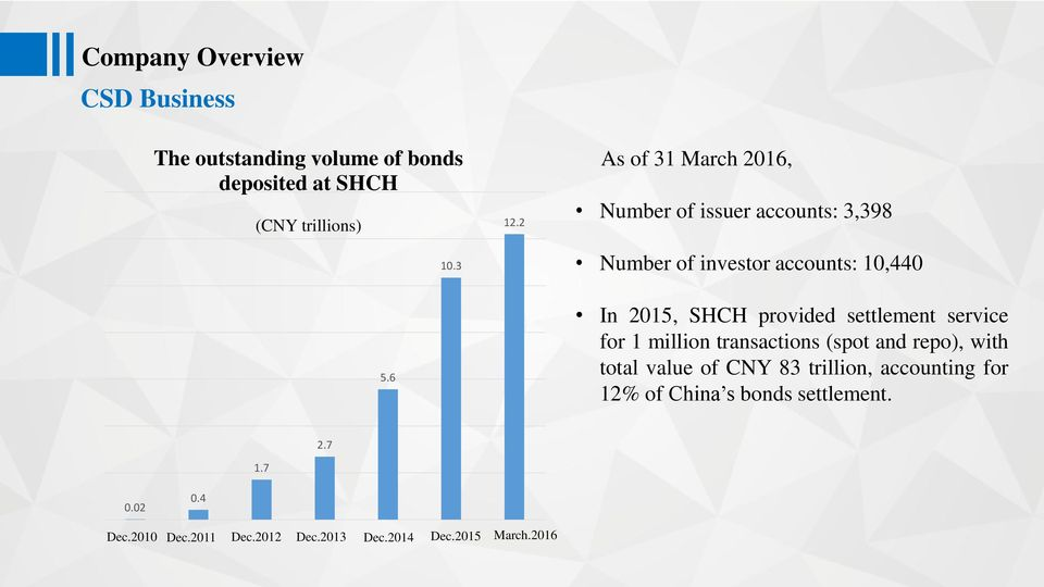 provided settlement service for 1 million transactions (spot and repo), with total value of CNY 83 trillion,