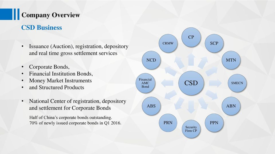 Bond CRMW CP CSD SCP MTN SMECN National Center of registration, depository and settlement for Corporate Bonds ABS
