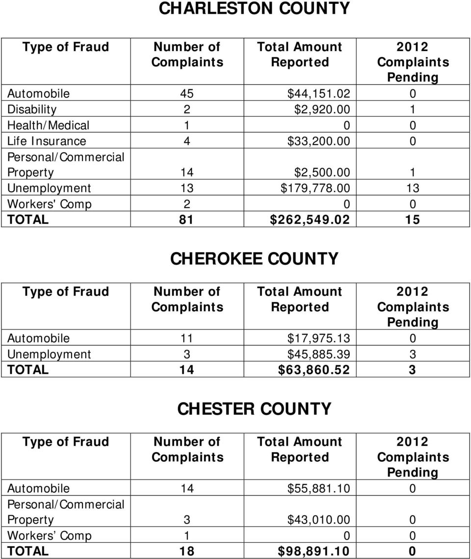 00 13 Workers' Comp 2 0 0 TOTAL 81 $262,549.02 15 CHEROKEE COUNTY Automobile 11 $17,975.
