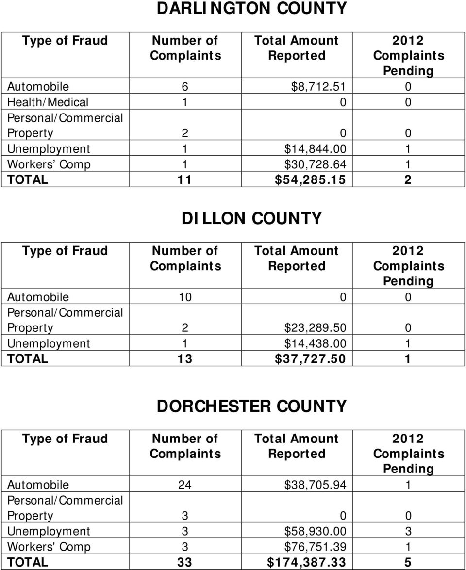 64 1 TOTAL 11 $54,285.15 2 DILLON COUNTY Automobile 10 0 0 Property 2 $23,289.
