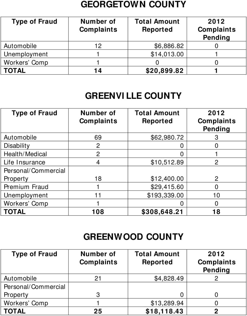 89 2 Property 18 $12,400.00 2 Premium Fraud 1 $29,415.60 0 Unemployment 11 $193,339.