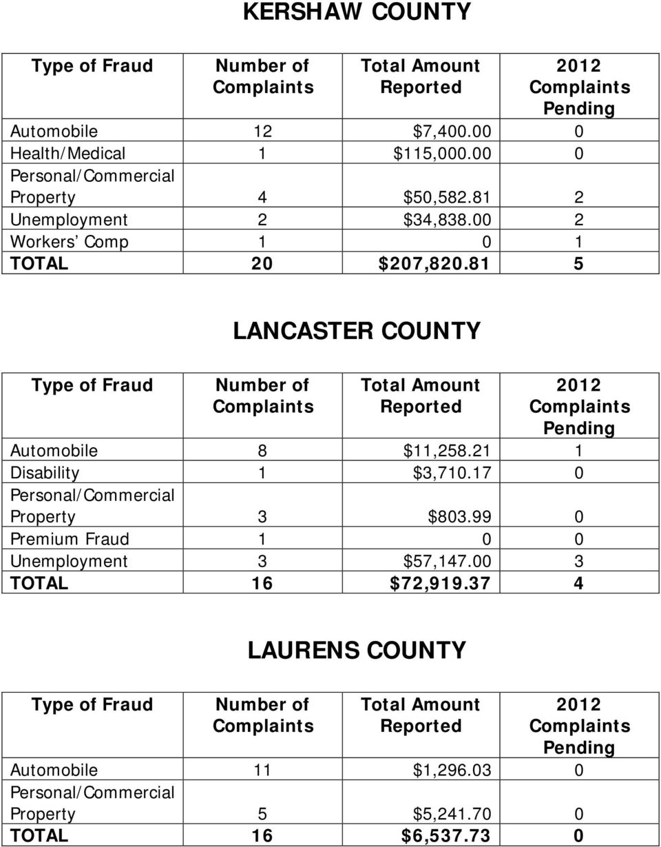 81 5 LANCASTER COUNTY Automobile 8 $11,258.21 1 Disability 1 $3,710.17 0 Property 3 $803.
