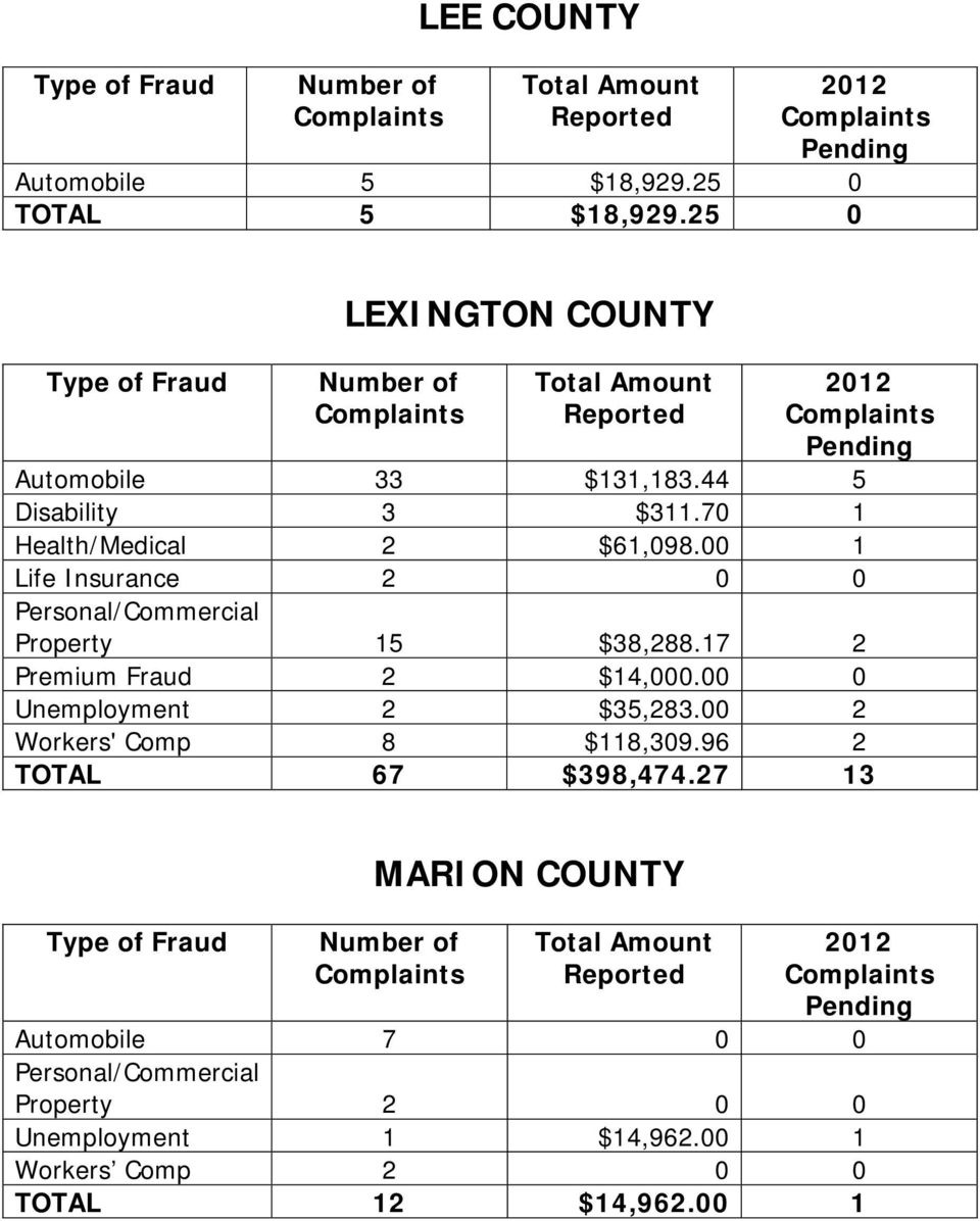 17 2 Premium Fraud 2 $14,000.00 0 Unemployment 2 $35,283.00 2 Workers' Comp 8 $118,309.