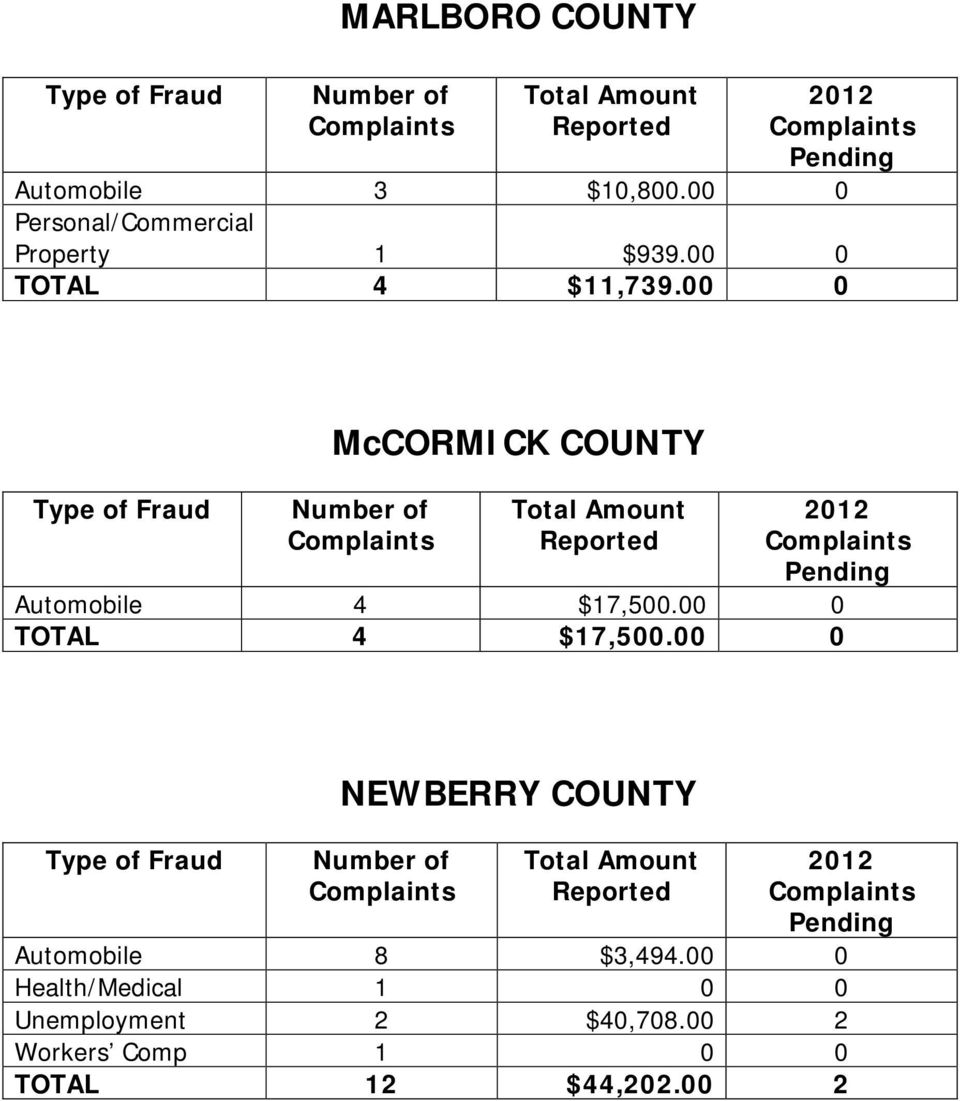 00 0 TOTAL 4 $17,500.00 0 NEWBERRY COUNTY Automobile 8 $3,494.