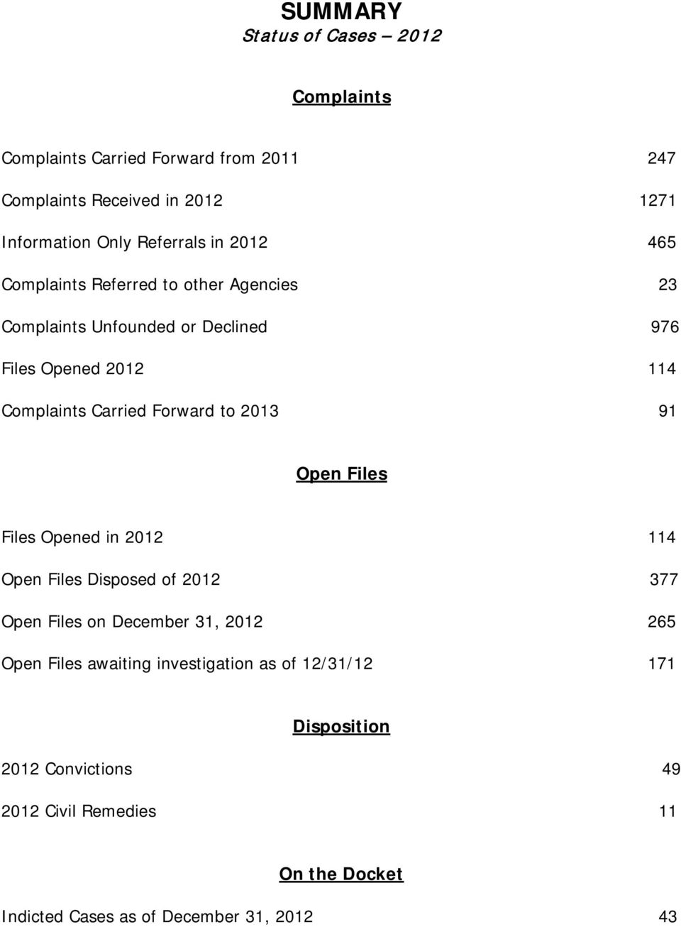 Files Opened in 114 Open Files Disposed of 377 Open Files on December 31, 265 Open Files awaiting